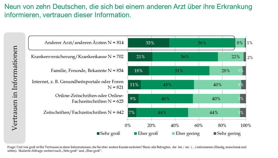 Zweitmeinung Zwei Drittel Der Deutschen Nutzen Dr Google